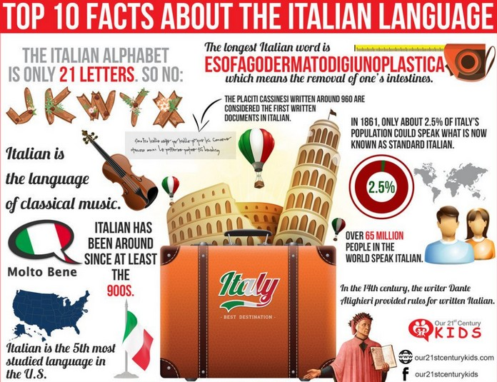 Top 10 Facts About The Italian Language